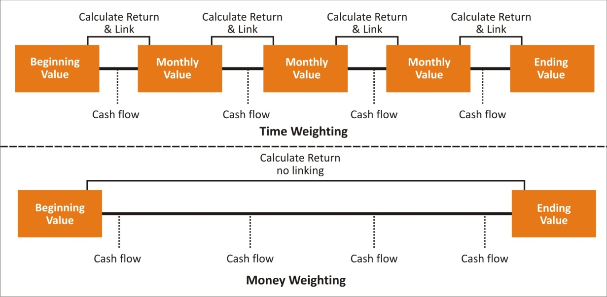 Time weighted returns vs Money weighted returns
